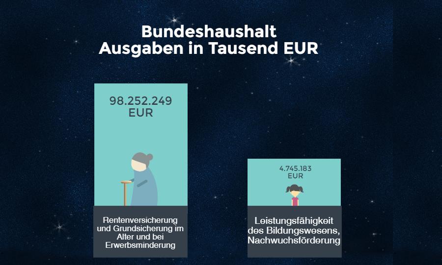 ausgaben-bundeshaushalt_Rente_Bildung_vergleich